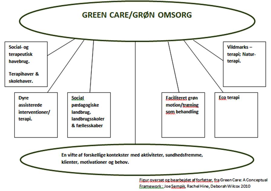 green-care-billede