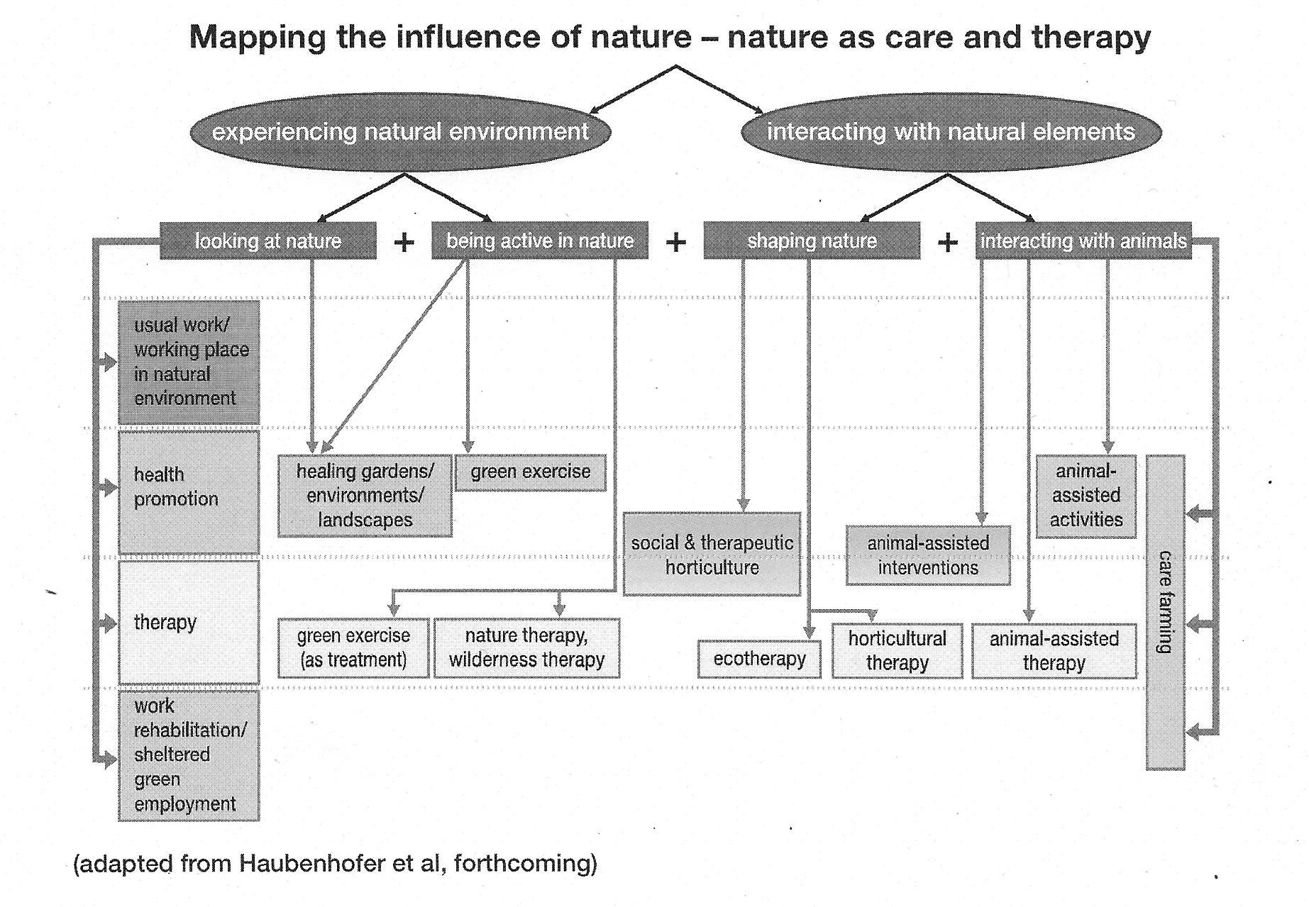 naturens indflydelse